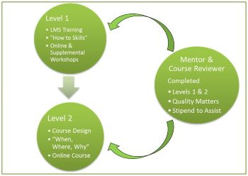 Level 1, leve 2, and mentor Course Review flow chart