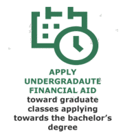 Apply undergraduate financial aid toward classes applying towards the bachelor's degree.